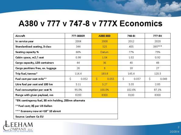 A380 v 777 v 747-8 v 777x economics