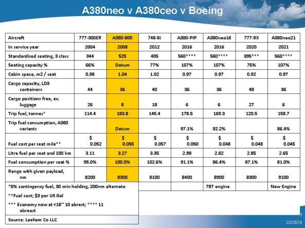 A380neo v A380ceo v Boeing