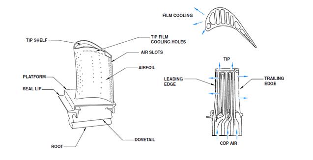 Bjorn's Corner; Turbofan engine challenges; Part 6