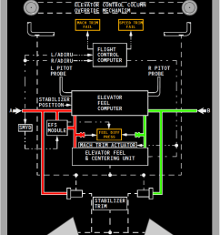 figure 2 the 737ng and max pitch flight control system source 737ng fcom  [ 753 x 1121 Pixel ]