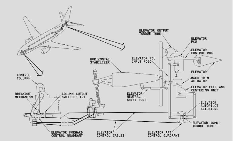 The 737 MAX