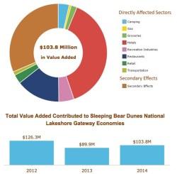 National-Lakeshore-Value-Added