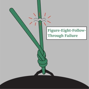 Figure-Eight-Follow-Through Failure_small_wtext