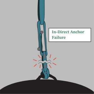 In-Direct Anchor Failure_small_wtext