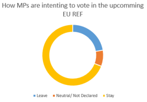MPs intention to vote EU REF PieChart