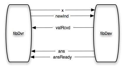An Atomic Fibonacci Server: Exploring the Atom (Haskell