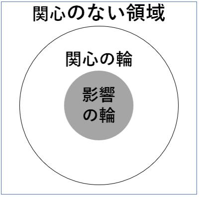 7つの集会 主体性 関心の輪