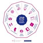 Nieuw model: 21e eeuw vaardigheden