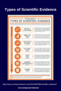 Types of scientific evidence