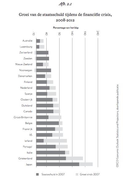 Groei van de staatsschuld tijdens de financiële crisis, 2008-2012