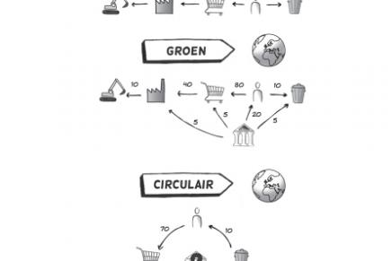 fig.4a De kostenverdeling in lineaire, groene en circulaire ketens. uit Socrates Schouten, De Circulaire Economie