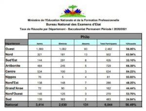 Haïti-Éducation: Publication des résultats du Bac des récalés