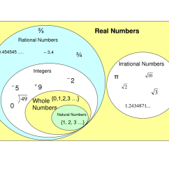 Venn Diagram For Real Number System 7 Pin Round Trailer Connector On Pinterest