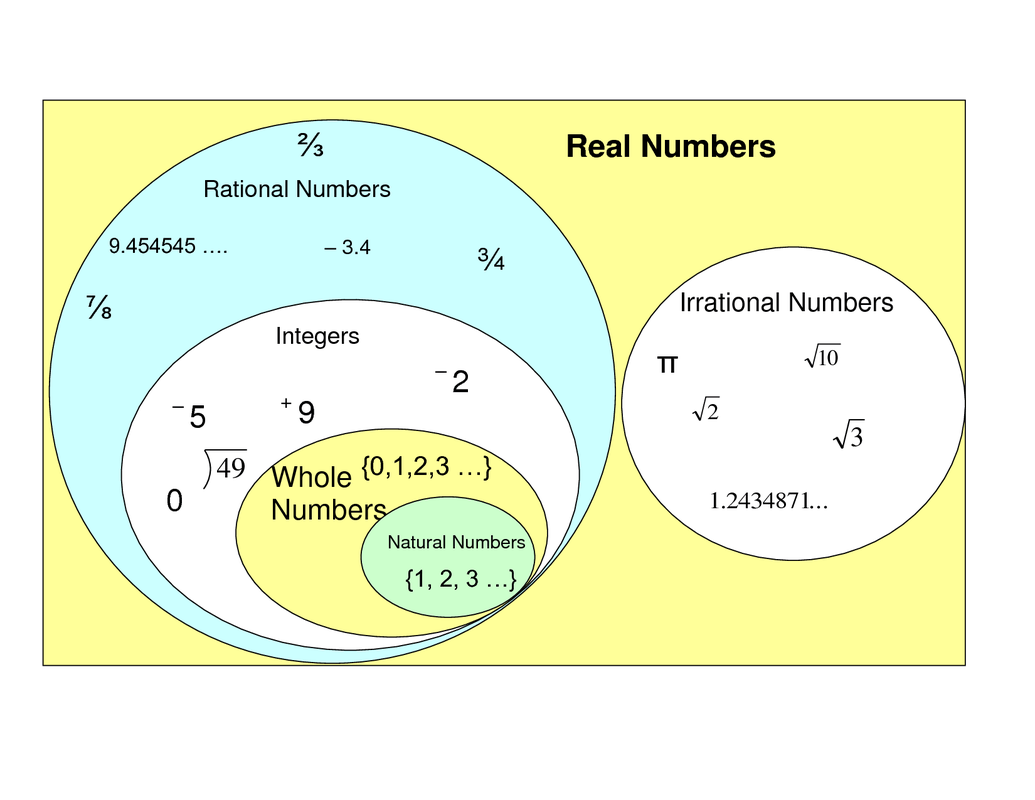 hight resolution of rational numbers lefere math 5 venn diagram