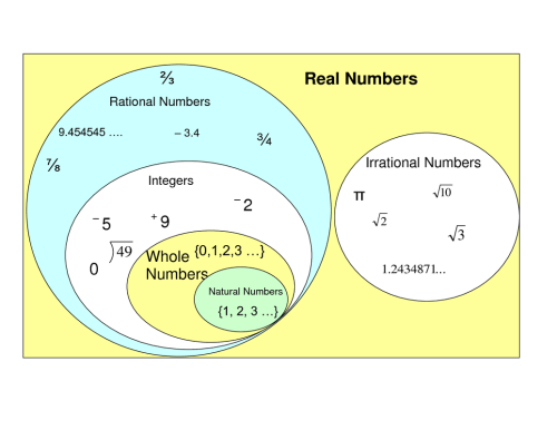 small resolution of rational numbers lefere math 5 venn diagram