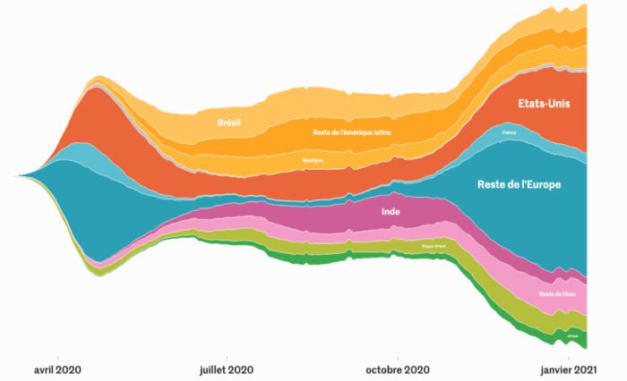 Morts quotidiennes dues au Covid-19 par grands ensembles (moyenne glissante sur 21 jours). © Le Monde