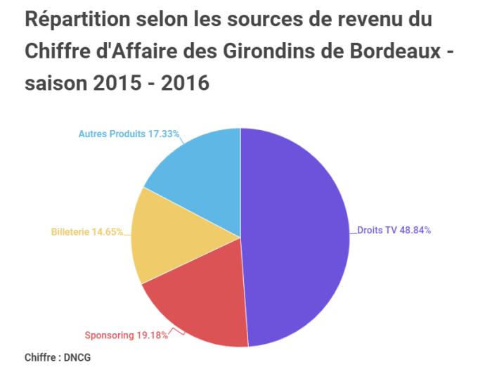 La répartition du chiffre d'affaires du club de Bordeaux en 2015/2016. Source : DNCG