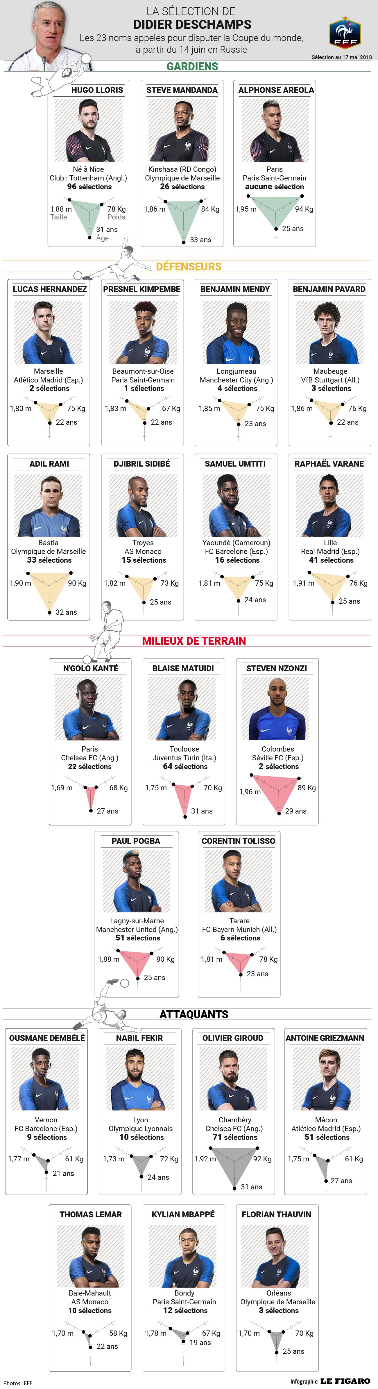 Joueur Equipe De France 1998 : joueur, equipe, france, Coupe, Monde, Découvrez, Liste, L'Equipe, France, Russie, Football