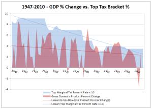GDP Percent Change vs. Marginal Top Tax Bracket Percent