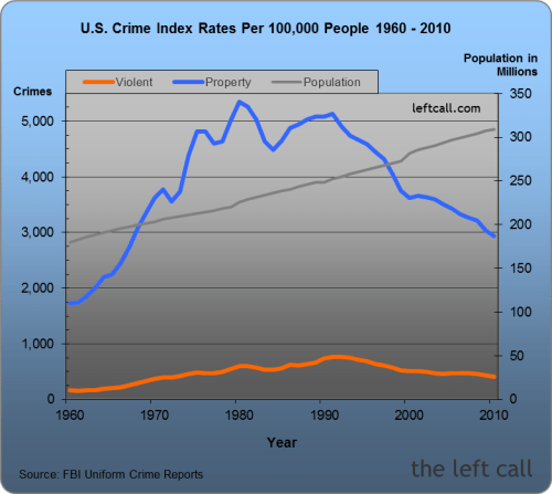 U.S. Crime Index Rates Per 100,000 People 1960 - 2010
