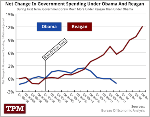 Government Spending - Reagan vs. Obama