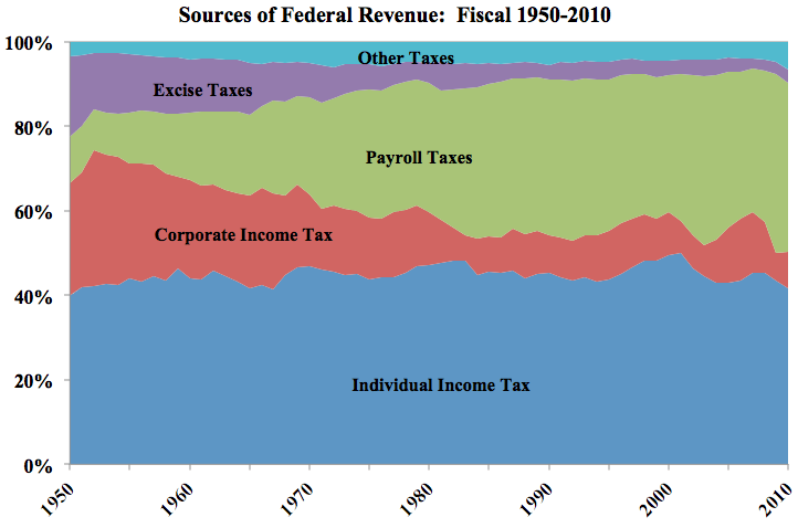 Federal Revenue Sources - 1950 to 2010 - sources: The Atlantic, Tax Policy Center