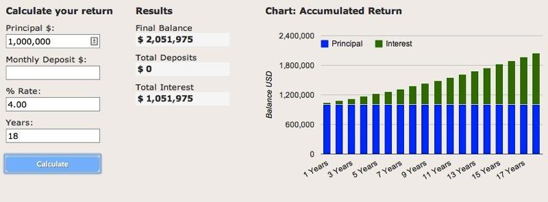 Compound interest 1 million 4 percent