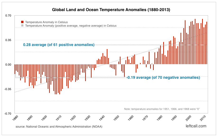 Global Land and Ocean Temperature Anomalies (1880-2013) - NOAA