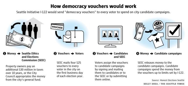 Democracy Vouchers