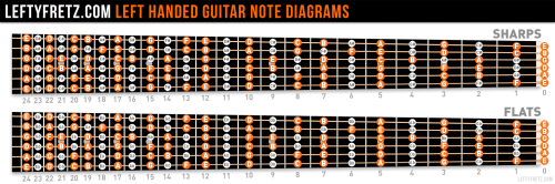 small resolution of left handed guitar fretboard diagram