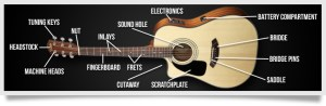 Engineering Guitars | Team UV