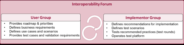Generic Interoperability Forum organisation
