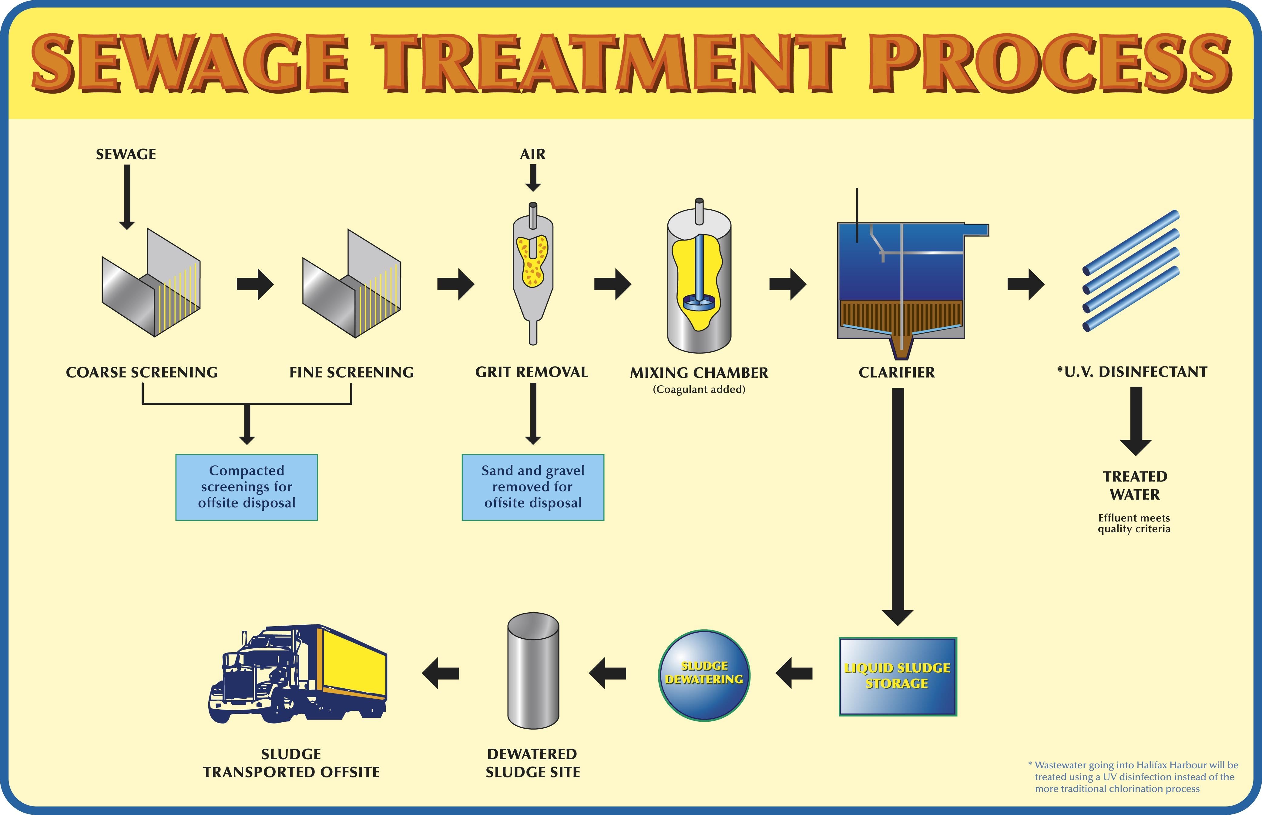 wastewater treatment plant flow diagram mov wiring wwt information halifax ca