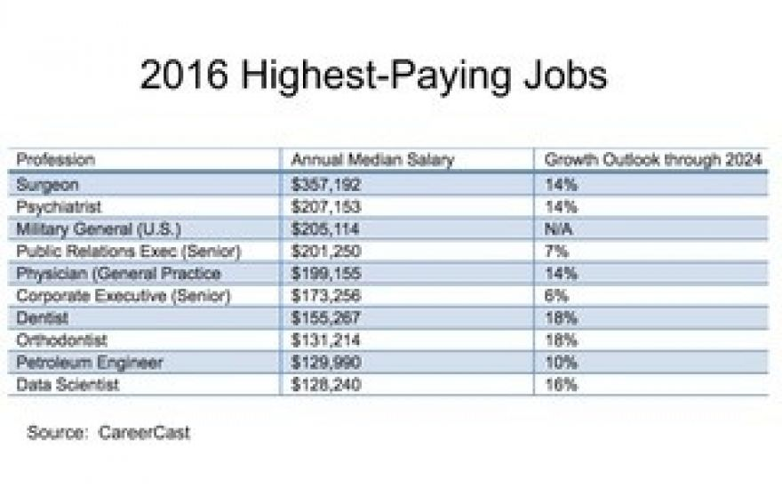 This Year's Highest-Paying Jobs Dominate One Industry ...
