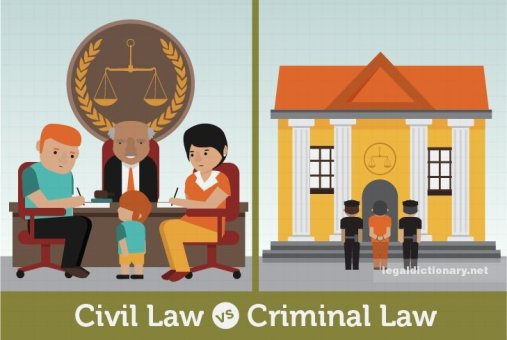 Image result for civil law