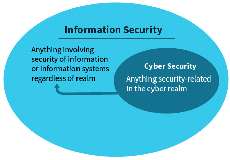 Data Protection Vs Information Security Vs Cyber Security