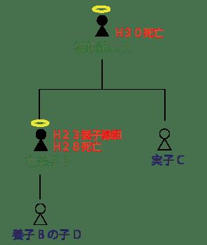 養子と養子の子供の家系図