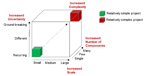 Project Complexity