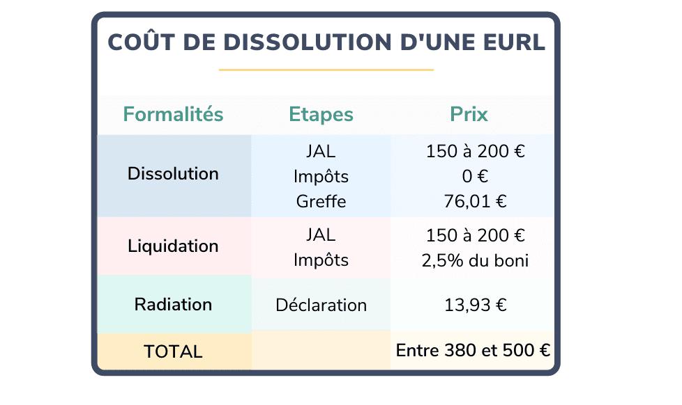 frais de dissolution d eurl combien