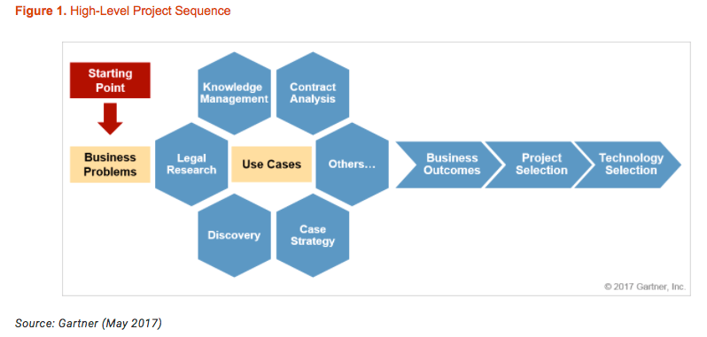 cool_vendors_gartner_legal_ia.png