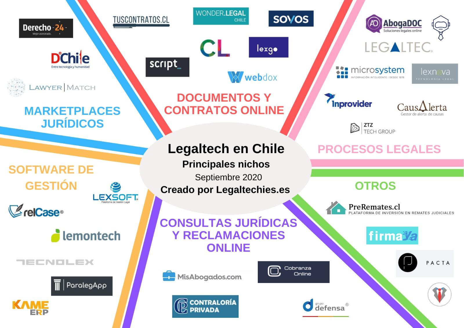 https://i0.wp.com/legaltechies.es/wp-content/uploads/2020/09/Mapa-Legaltech-Chile-1.jpg?ssl=1
