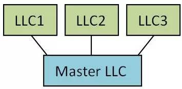 Using a Delaware Series LLC in Other States