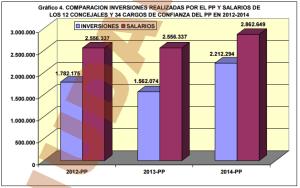 comparativa inversiones salarios