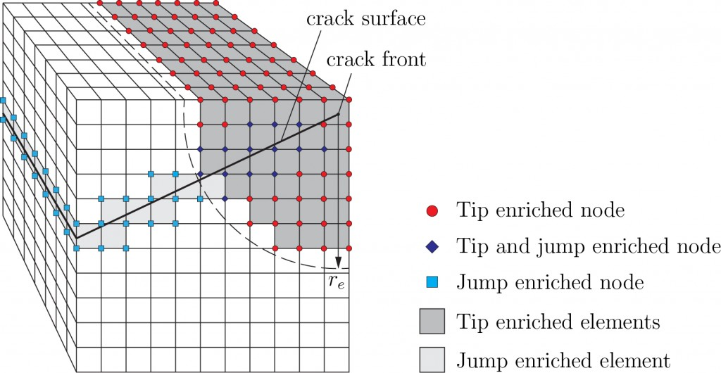Extended Finite Element Method with Global Enrichment