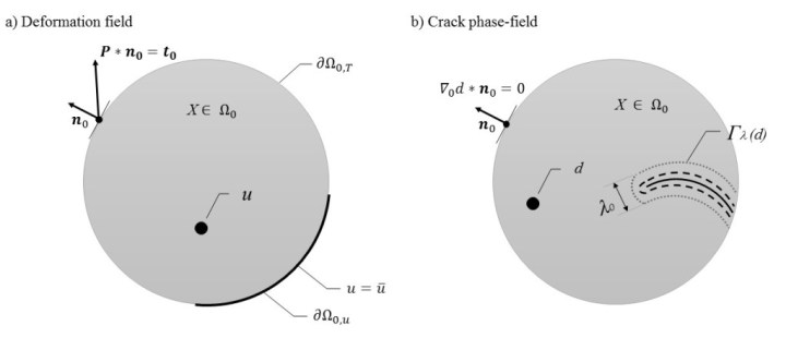 The two-field problem: a) The macro-force balance is solved to find the unknown deformation field u. b) The micro-force balance is solved to find the unknown crack phase-field d. The discrete crack geometry is smoothed out to the crack phase-field with the width.