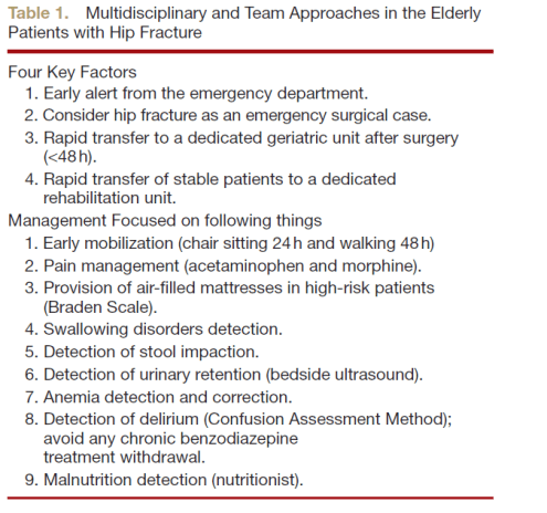 Principes de la prise en charge multidisciplinaire des patients avec fracture de l'extrémité supérieure du fémur. De: Perioperative Managment of Elderly Patients with Hip Fracture, Boddaert et al. Anesthesiology 2014;121;6