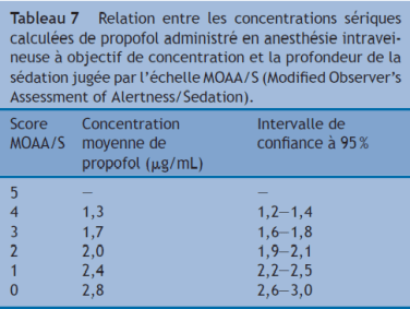 relation sedation concentration cible