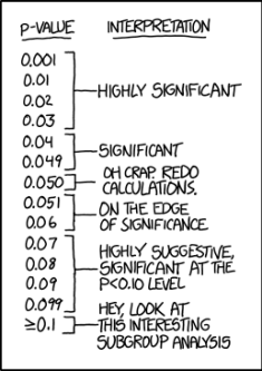 p value interpretation