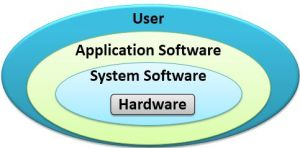 Type of computer software