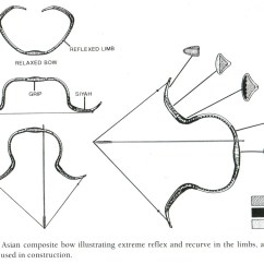 Archery Bow Diagram Directv Swm 30 Wiring Composite Bows Weapon Of Ancient Nomadic Equestrian